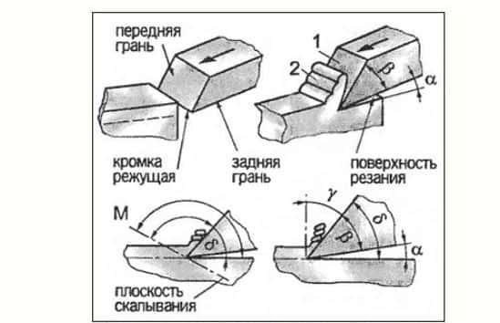 Схематичное обозначение работы клина и резца